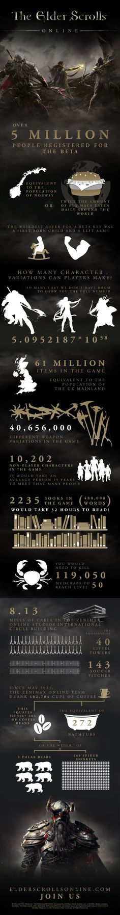 Elder Scrolls Online : Interesting Facts #infographic