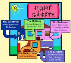 At safety home precautions Safety at