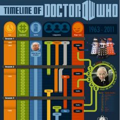 Timeline of Doctor Who from 1963 to present, including episodes, seasons, companions, villains, and more.