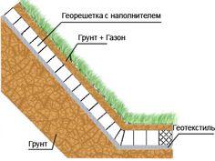 Схема укрепления склона геотекстилем