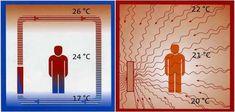 Excellent heating