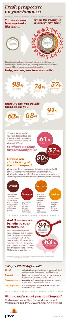 Fresh perspectives on business – see what CEOs think about total impact. http://pwc.to/1eJEnw1