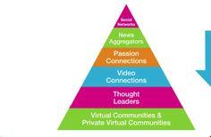 piramide engagement