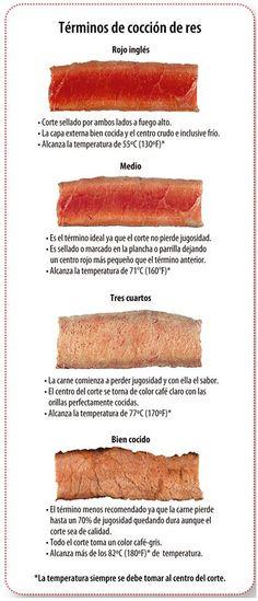 Términos de coción de res compartido por #cosmeticoslibni productos #cosmeticos y de #limpieza