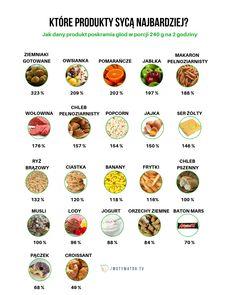 Jedzenie, które syci najbardziej - wszystko o indeksie sytości, tabela, kontrola apetytu, co, jak, gdzie, kiedy - Motywator Dietetyczny Healthy Diet Recipes, Vegetarian Recipes, Healthy Food, Food Calorie Chart, Food Nutrition Facts, Gewichtsverlust Motivation, Going Vegetarian, Italian Recipes, Health Tips