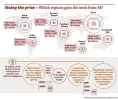 "M.Askari on Twitter: ""Which regions gain the most from #AI? #Fintech #defstar5 #Innovation #Tech #Startup #IoT #Cybersecurity #Marketing #Deeplearning #ML https://t.co/uDBZqNeY04"""