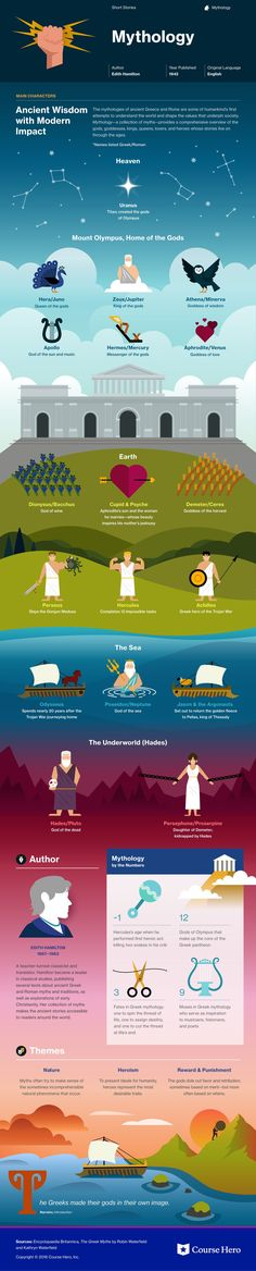 Mythology infographic