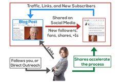 Content marketing-ul reprezinta actul de creatie, publicare si distribuire a unui continut cu scopul de a construi vizibilitate si incredere intr-un brand.