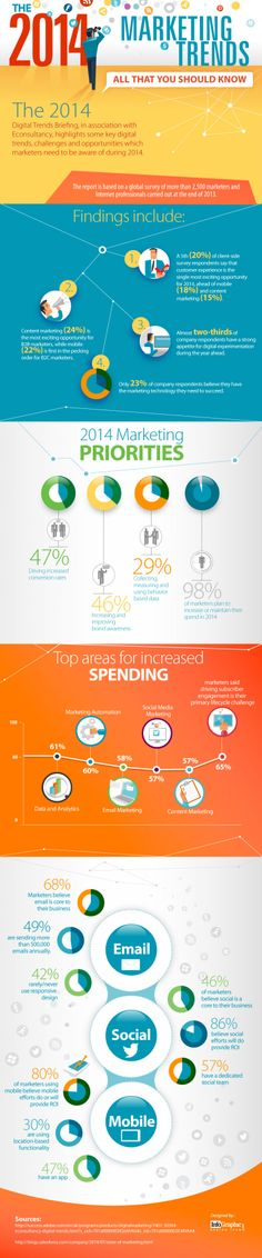 The 2014 Marketing Trends - All That you Should Know #socialmedia #digital