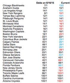 Despite Patrick Kane predicament, Blackhawks still favored to win Stanley Cup - http://chicago.suntimes.com/blackhawks-hockey/7/71/963951/despite-patrick-kane-predicament-blackhawks-still-favored-win-stanley-cup