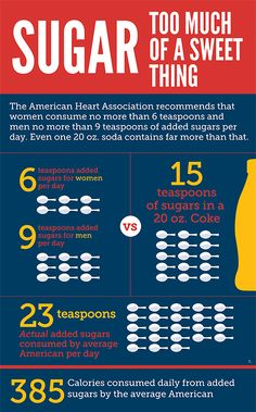 If you think the current attack on the soda industry is unwarranted, this infographic from the Center for Science in the Public Interest might change your mind.
