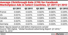 As GM and other big advertisers are foregoing Facebook's 'Premium' ads, their self-service 'Marketplace' ad product is doing just fine, thank you. And evidently, advertisers ARE happy with it. Cool infographics, too. via @eMarketer.