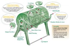 SunMar 600 Garden Composter :: how composting with the sunmar works Composters, Garden Compost, Industrial, It Works, How To Remove, Accessories, Compost, Industrial Music, Nailed It