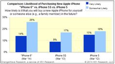 More North American consumers than ever planning to buy the iPhone 6, says survey