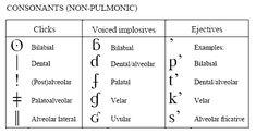 Reproduction of The International Phonetic Alphabet - Consonants (Non-Pulmonic).