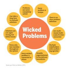 In his seminal article 'Wicked Problems in Design Thinking', Richard Buchanan emphasized that designers often engage in conceiving and… Design Thinking Process, Systems Thinking, Design Process, Idea Generation Techniques, Dissertation Motivation, Personal Development Skills, Leadership Development, Professional Development, Wicked Problem