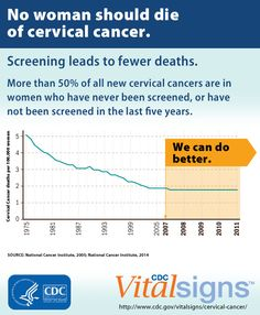No woman should die from cervical cancer; it can be prevented. Check out this #VitalSigns infographic.