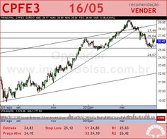 CPFL ENERGIA - CPFE3 - 16/05/2012 #CPFE3 #analises #bovespa