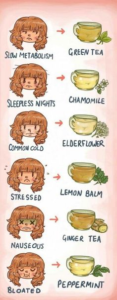 Tea types More