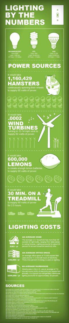 Ever wonder the future of light bulbs? #lightbulbs #infographic