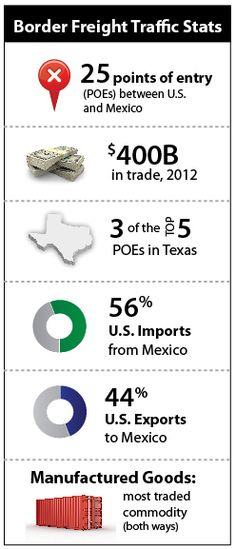 by Geza Pesti  How goods are getting to and from Mexican manufacturers to American markets—and vice versa—is important to know. Are they traveling by truck or rail? Are they experiencing shipping...