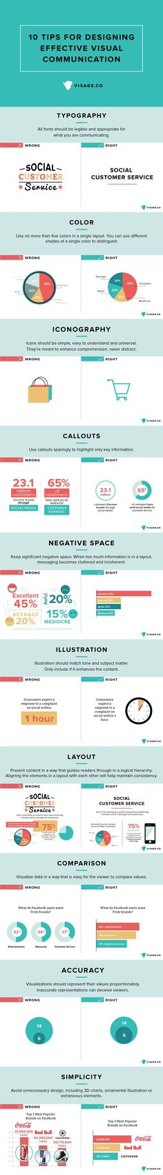 Your Guide To Designing Effective Visual Communication – infographic Published by Maan Ali
