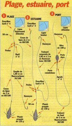 Image - voici trois montages trés top..........roro33 - team surfcasting airport côte aquitaine... - Skyrock.com