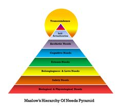 Welcome to Abraham Maslow's Hierarchy Of Needs Pyramid. Maslow was a psychology professor and researcher who created this powerful . Chakras, Feng Shui, Maslow's Hierarchy Of Needs, Abraham Maslow, Self Actualization, Chakra System, Fear Of Flying, Happy Life, Good To Know