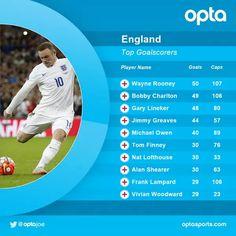 El #Rooney50 gol ayer con selección también fue número 300 en carrera profecional con 669 partidos.  #Premierleague #Rooney  Wayne es hoy el máximo anotador histórico de la selección de Inglaterra.