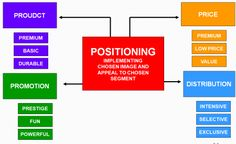 Segmentation, Targeting, and Positioning--Consumer Behavior