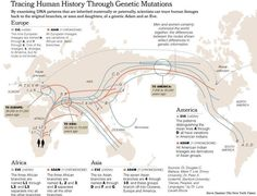 We all have the same ancestors. Our first homeland was Africa! :) I saw a Documentary about this! was very interesting!!