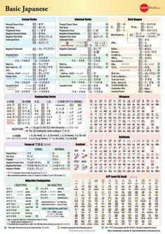 Basic Japanese Grammar Chart - digital format or printing format, both free! Japanese Verbs, Japanese Grammar, Japanese Phrases, Study Japanese, Japanese Kanji, Japanese Culture, Learning Japanese, Japanese Quotes, Learning Italian
