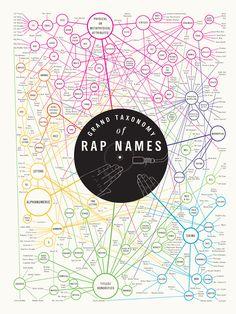 Taxonomía de los nombres de raperos