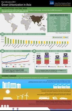 TOUCH this image: Green Urbanization in Asia by Asian Development Bank