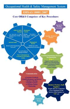 Following infographics describes how various ailments comprise during the implementation occupational health and safety management system. This image also guides user documentation process, communication requirements as well as customer focuses in organization.