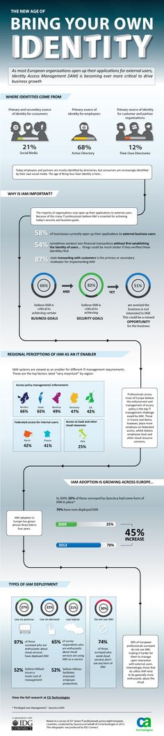 Infographic: The Age of Bring Your Own Identity