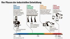 Die 4. industrielle Revolution ist in vollem Gange