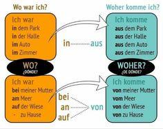 Wo vs.. Woher