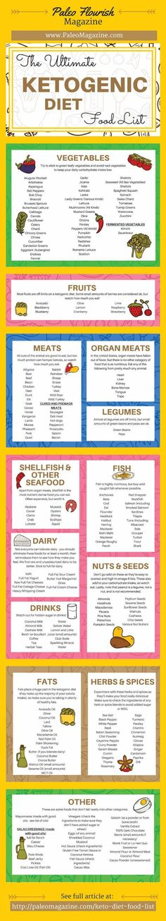 Ketogenic Diet Food List Infographic - https://ketosummit.com/ketogenic-diet-food-list #ketogenic #keto #atkinsdietrules