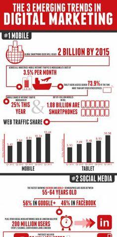 Top 3 Digital Marketing Emerging Trends