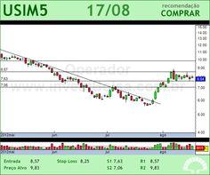 USIMINAS - USIM5 - 17/08/2012 #USIM5 #analises #bovespa