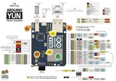 Arduino YUN Full Pinout Diagram