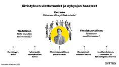 Sivistyksen tarina elää ajassa - Sitra Oslo, Movies, Movie Posters, Films, Film Poster, Cinema, Movie, Film, Movie Quotes