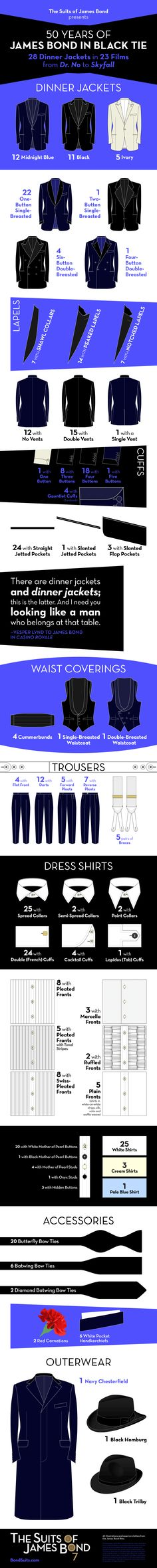 I've created an infographic that breaks down James Bond's 28 black tie outfits by every part of the outfit. All illustrations are based on examples from the James Bond films. For instance, the first three dinner jackets are based on … Continue reading →