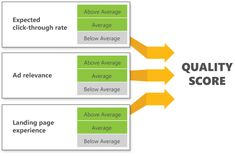 Quality Score is an estimate of how relevant your ads, keywords, and landing page are to a person seeing your ad. Higher Quality Scores typically lead to lower costs and better ad positions.  Your current Quality Score and its component scores can be seen with 4 Quality Score status columns: Qual. Score, Landing page experience, Ad relevance, and Expected clickthrough rate (CTR).  #ppcagencyindelhi #ppccompanyindelhi #marketingagencyindelhi #ppctrainingdelhi #ppcmarketingcompany