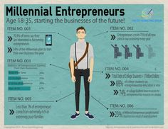 It these folks are your niche market, take note because they are tech savvy, mindful of their journey and fearless. #MillennialEntrepreneurs #Millennial #DigitalWorld