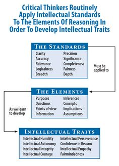 Critical Thinking: Where to Begin. Pinned from Critical Thinking.org