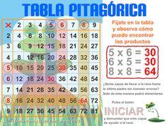 AYUDA PARA MAESTROS: La rana y la tabla pitagórica - Juego para aprender las tablas de multiplicar