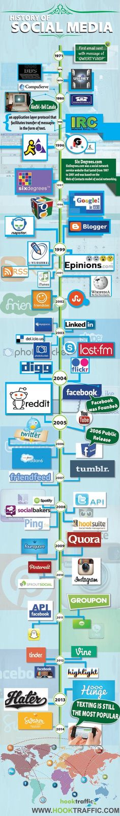 History of Social Media    #infographic #SocialMedia #History