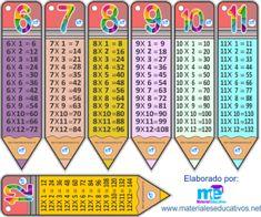 Llaveros de las tablas de multiplicar ~ MATERIAL EDUCATIVO Classroom Hacks, Classroom Labels, Math Sheets, Times Tables, Teaching Aids, Spanish Classroom, Kindergarten Worksheets, Multiplication, School Teacher